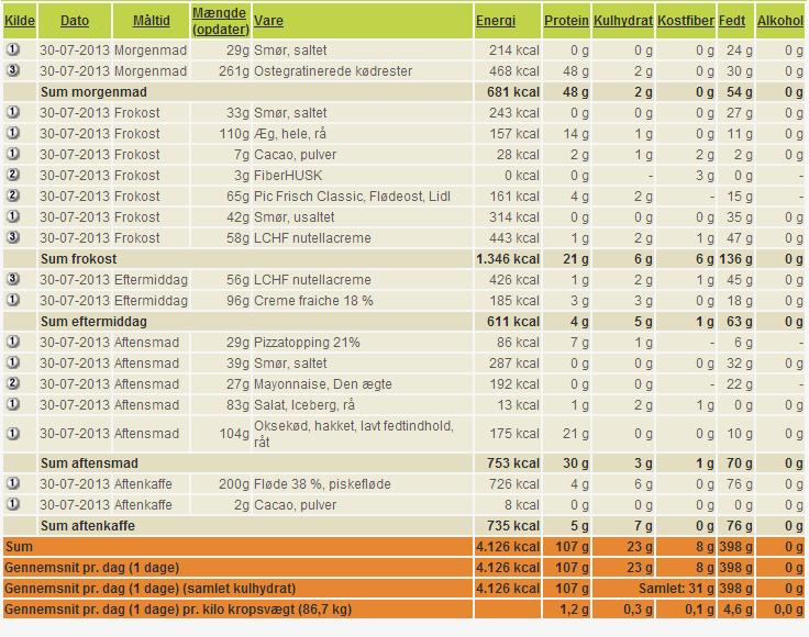 4000 kalorier eksperiment, dag 2, målt i gram