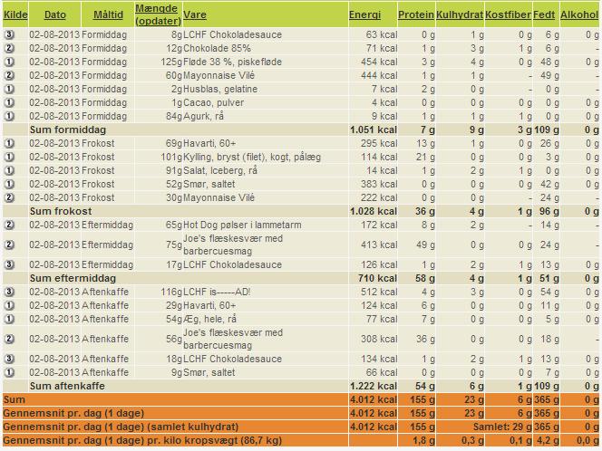 4000 kalorier eksperiment - Dag 5