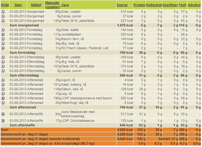 4000 kalorier eksperiment - Dag 6