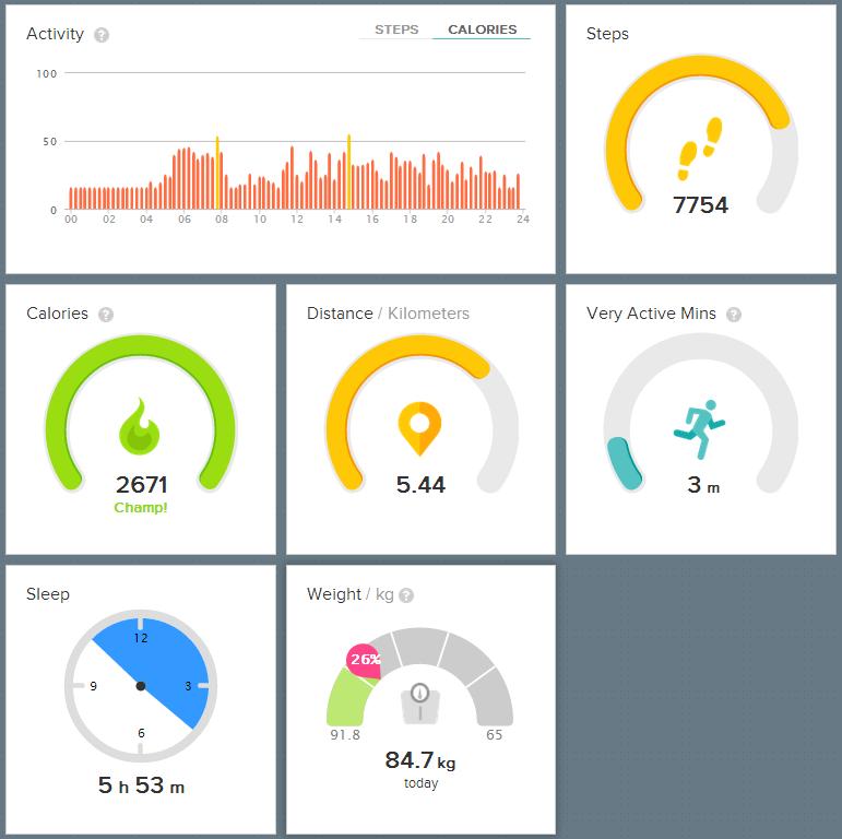 4000 kalorier eksperiment dag 4 Fitbit