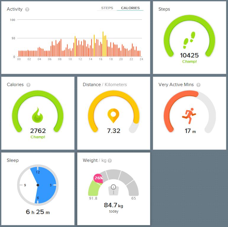 4000 kalorier eksperiment dag 5 Fitbit