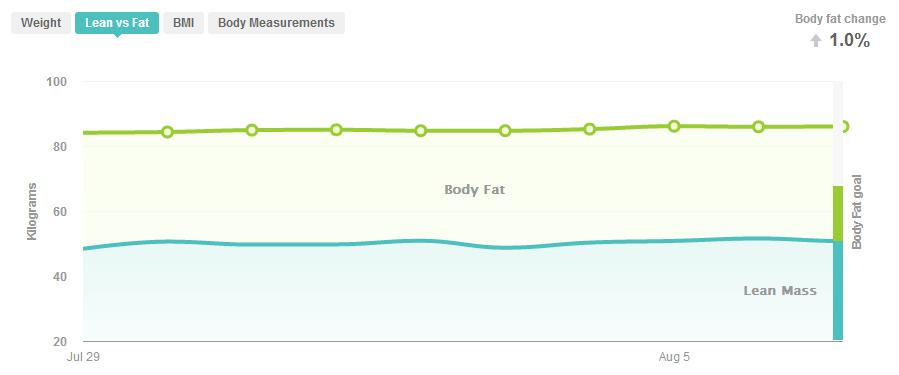 Fitbit graf over udvikling i fedtprocent